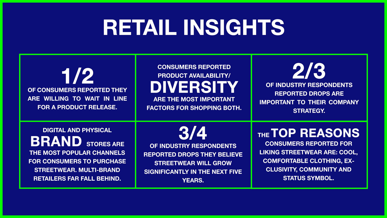 Affiche du Streetwear Impact Report